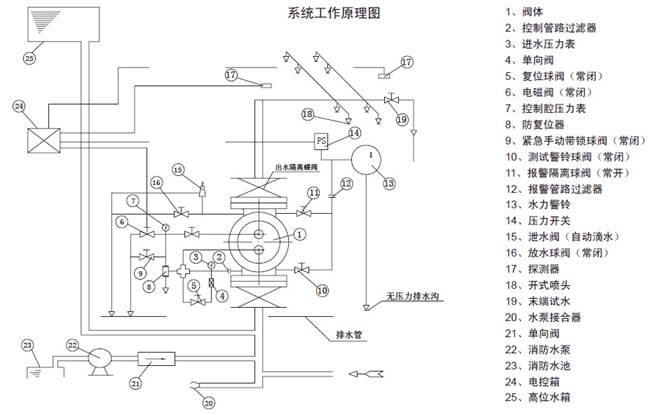电磁阀应通过控制模块接到电控柜上